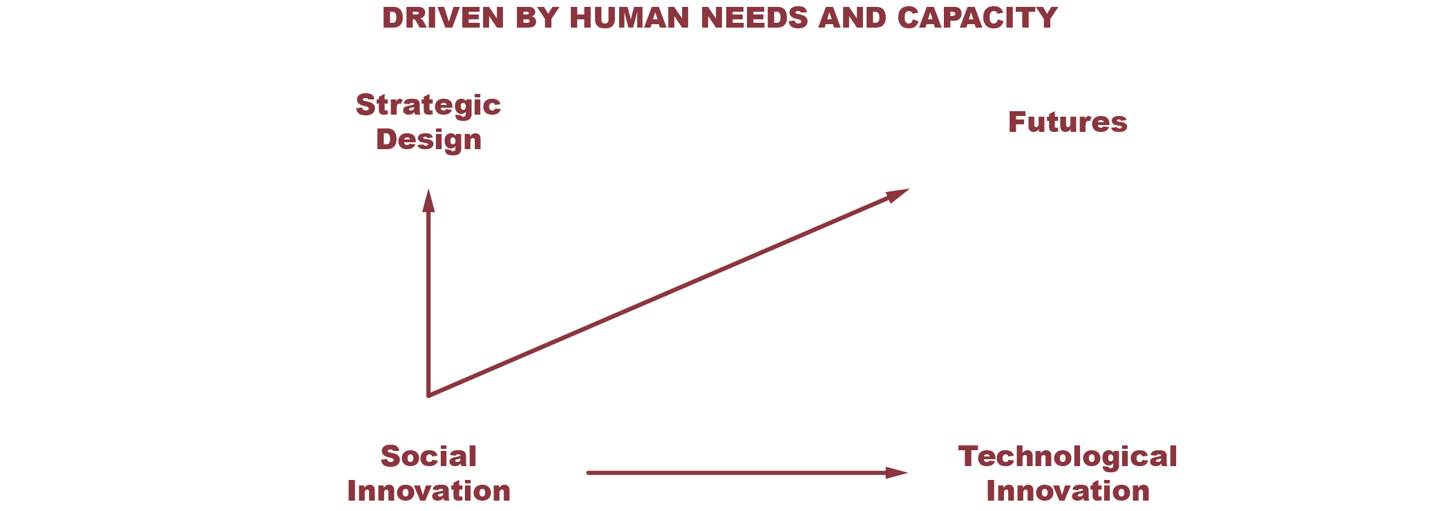 DRIVEN BY HUMAN NEED AND CAPACITY